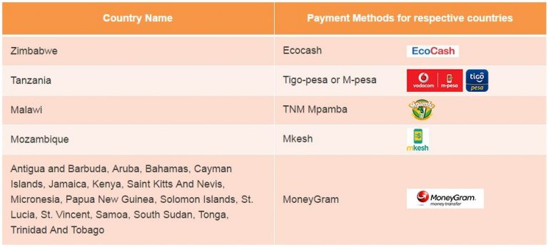Payment table