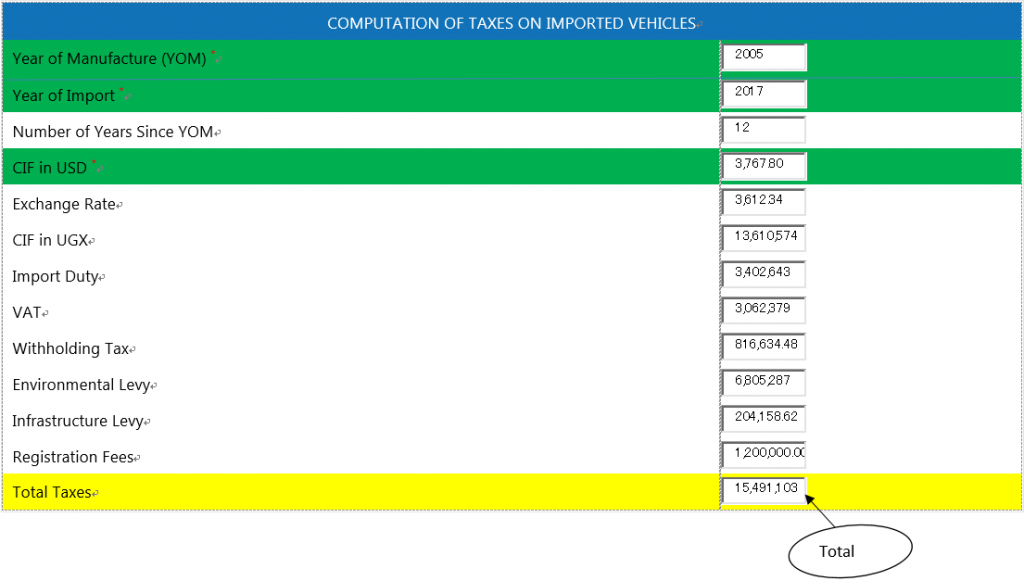 The Process Of Calculating The Total Cost Of A Car When Imported To